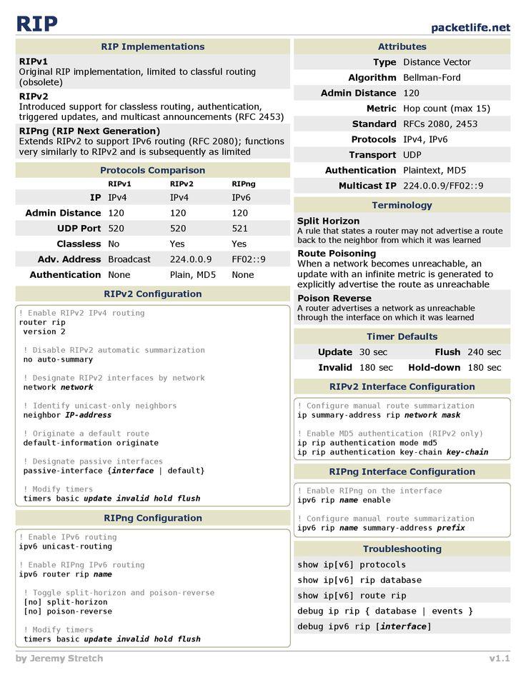 computer networking cheat sheet pdf