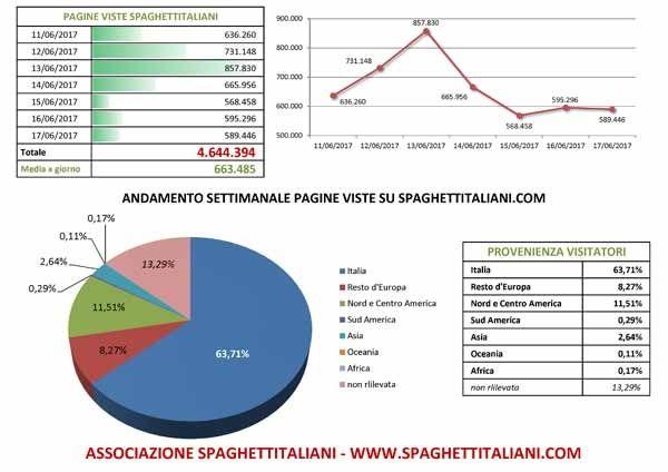 Andamento settimanale pagine viste su spaghettitaliani.com dal giorno 11/06/2017 al giorno 17/06/2017