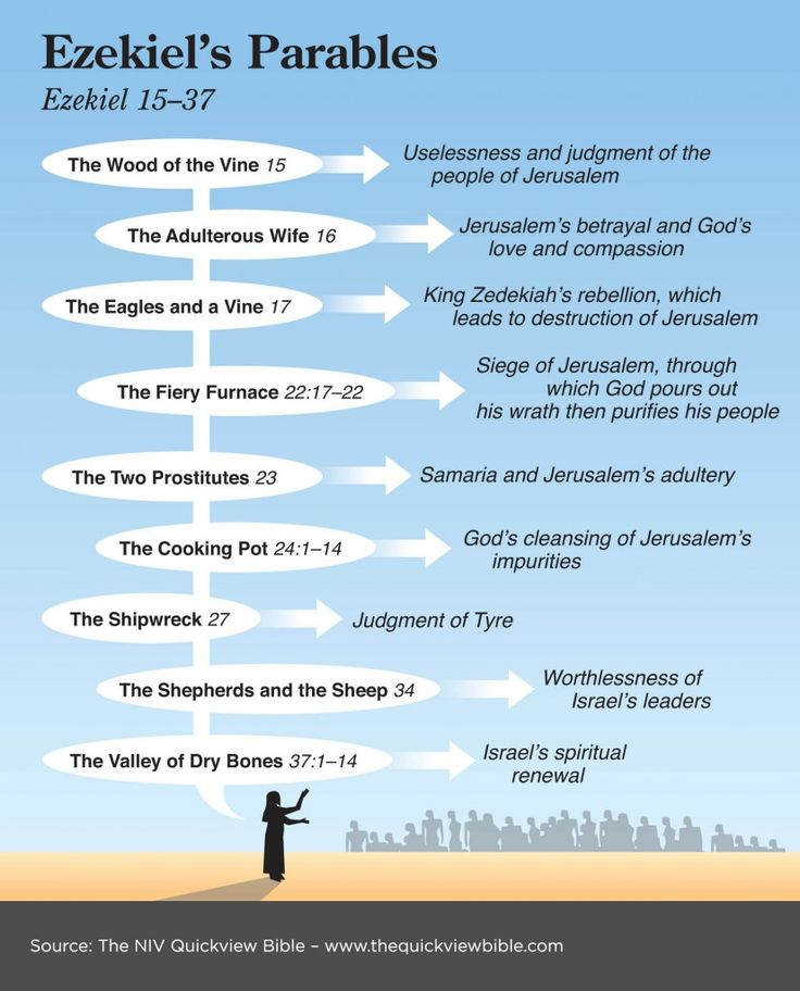 Parables in Ezekiel, from the Illustrated Online Bible Study: www.BibleVersesAbout.org/bible/