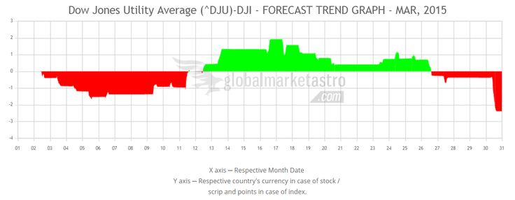 Global Market Astro's Dow Jones Utility Average Index march-2015 trend forecast chart.