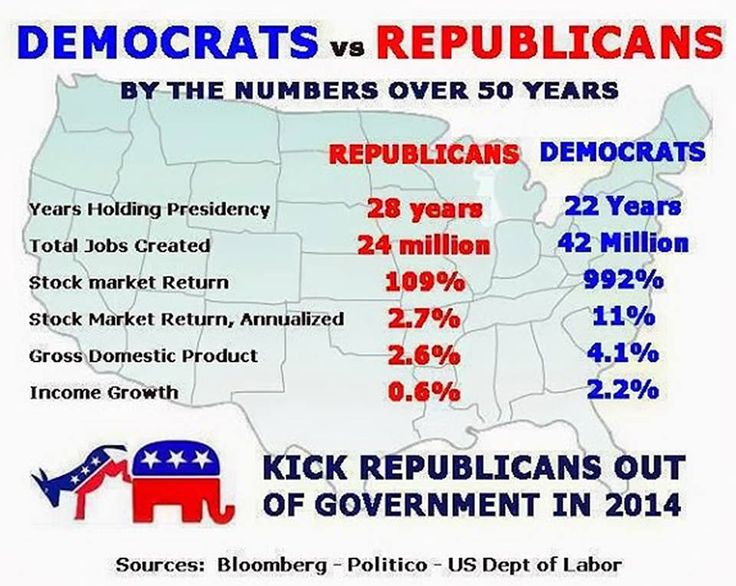 Democrats are better leaders.  Fact. Wake Up People Facts Are Facts Go Research For Yourselves & If You're A Women PLEASE Look At What They Have & Have Not Done For You! Same For VETERANS My Daddy Fought WWII & A History & Economics Major (GI BILL) Contracting Officer For The NAVY & DEMOCRAT Because He Knows What Party Moves Our Country Forward & Not Backwards!