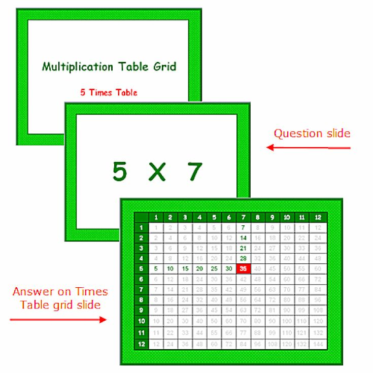 Teach Simple Math Lessons Using PowerPoint: Use PowerPoint to Teach the Five Times Multiplication Table