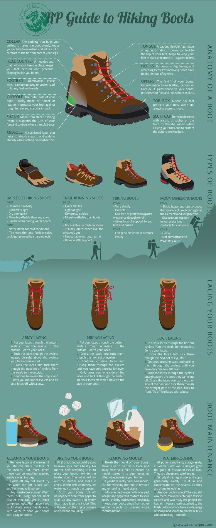 RP GUIDE TO HIKING BOOTS - the Roamer Post Infographic