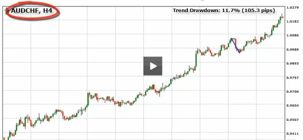 Forex trend scanning software