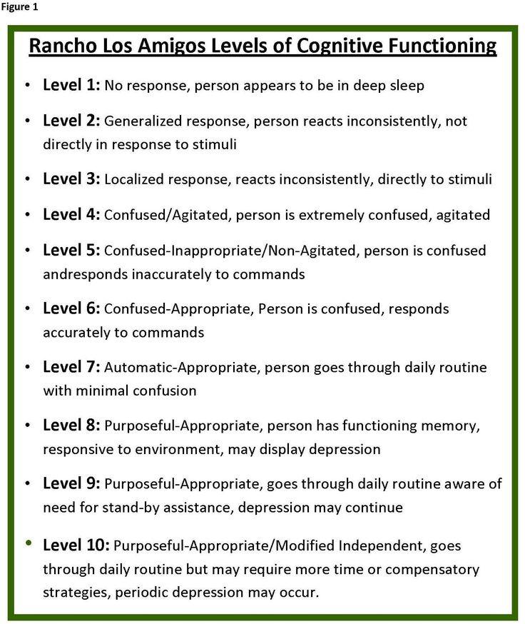 ranchos los amigos scale | Rancho Los Amigos Levels of Cognitive Functioning Scale