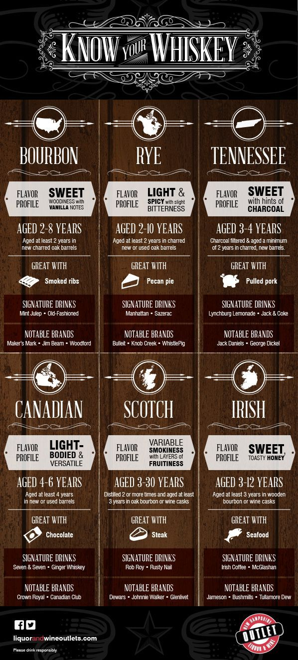 """Have you ever wondered """"What pairs best with my pulled pork sandwich?"""" Why should wine get all the attention when it comes to tasting and pairings? New Hampshire Liquor and Wine Outlets have assembled an infographic of the origins, flavor profiles and even pairings for your favorite whiskey, bourbon, rye or the rest of the delicious gang."""