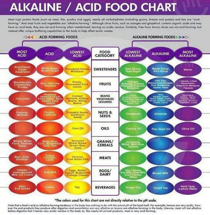 Alkeline/Acid Food Chart