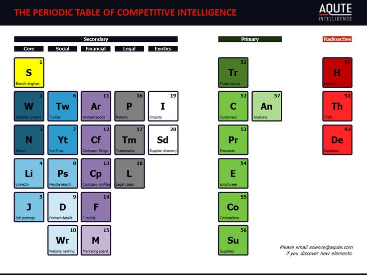 Periodic table of competitive intelligence