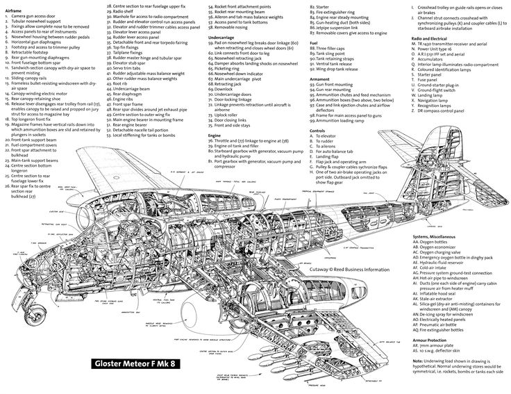 Gloster Meteor F Mk 8 Aerospace Cutaways And Diagrams