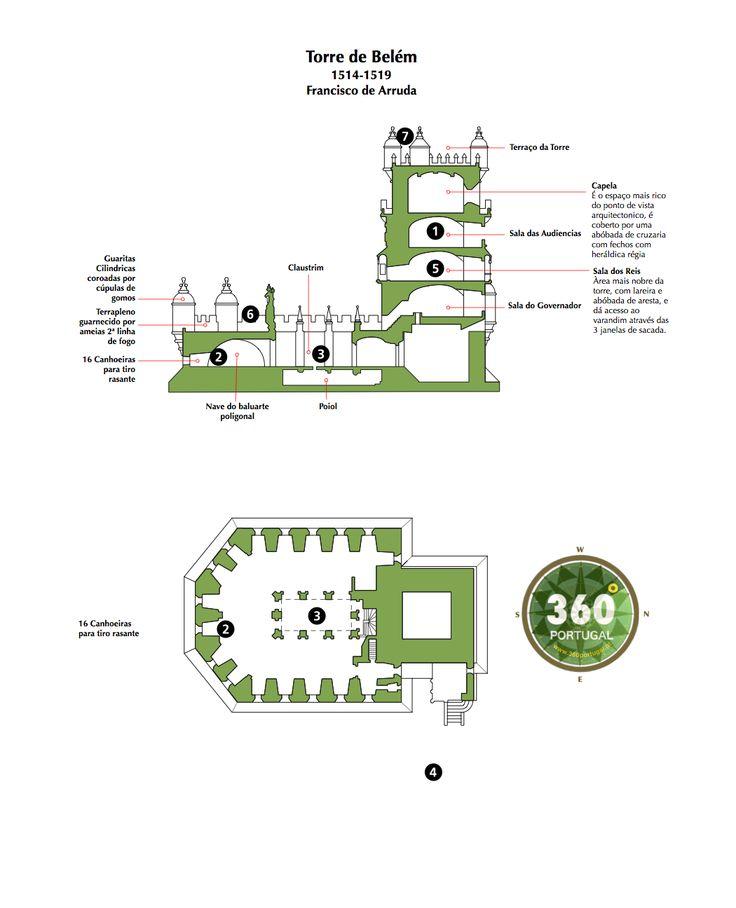 Torre de Belém - Planta e Corte