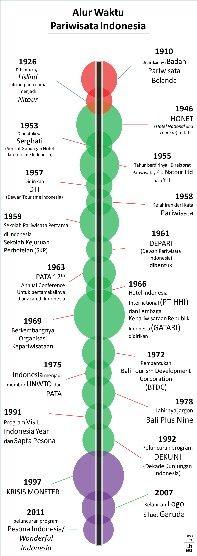 Alur Waktu Pariwisata Indonesia. Blog link http://theorama.id/blog/pariwisata-sejarah-1-of-3/