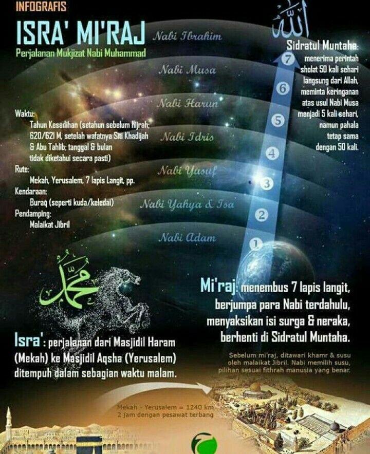 Isra' & Mi'raj