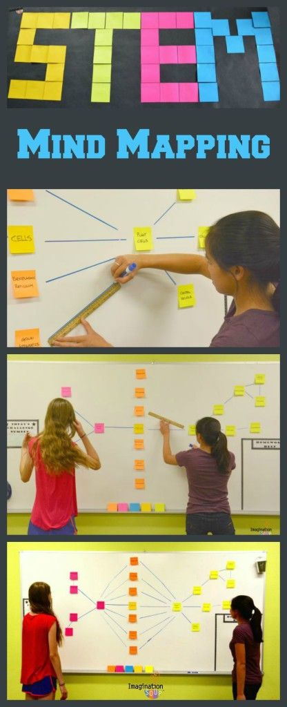The Benefits of Mind Mapping STEM Concepts -- plus how to step by step!! #ad +postitproducts