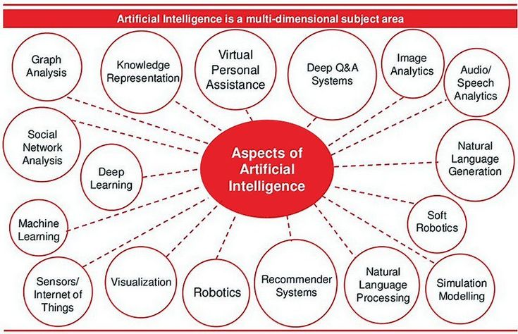Artificial Intelligence and Deep Learing