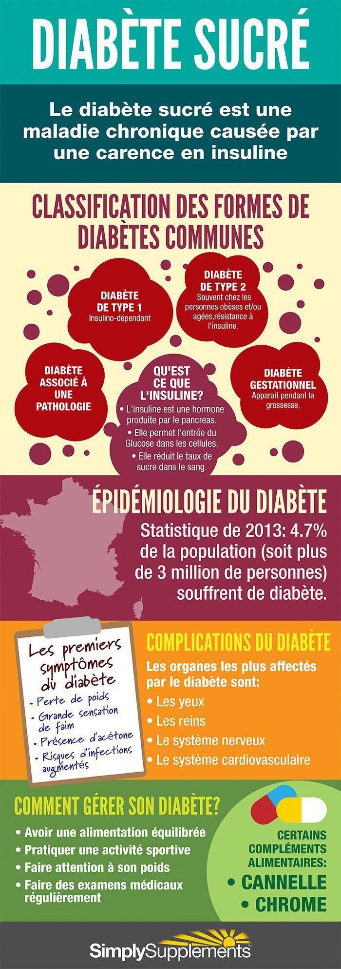 Science infographic  Le diabète est une condition qui touche de nombreuses pers…