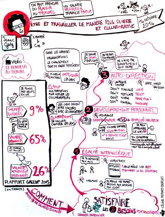 CiBi - Capture graphique de la conférence d'Isaac Getz - Etre et travailler de manière plus ouverte et collaborative