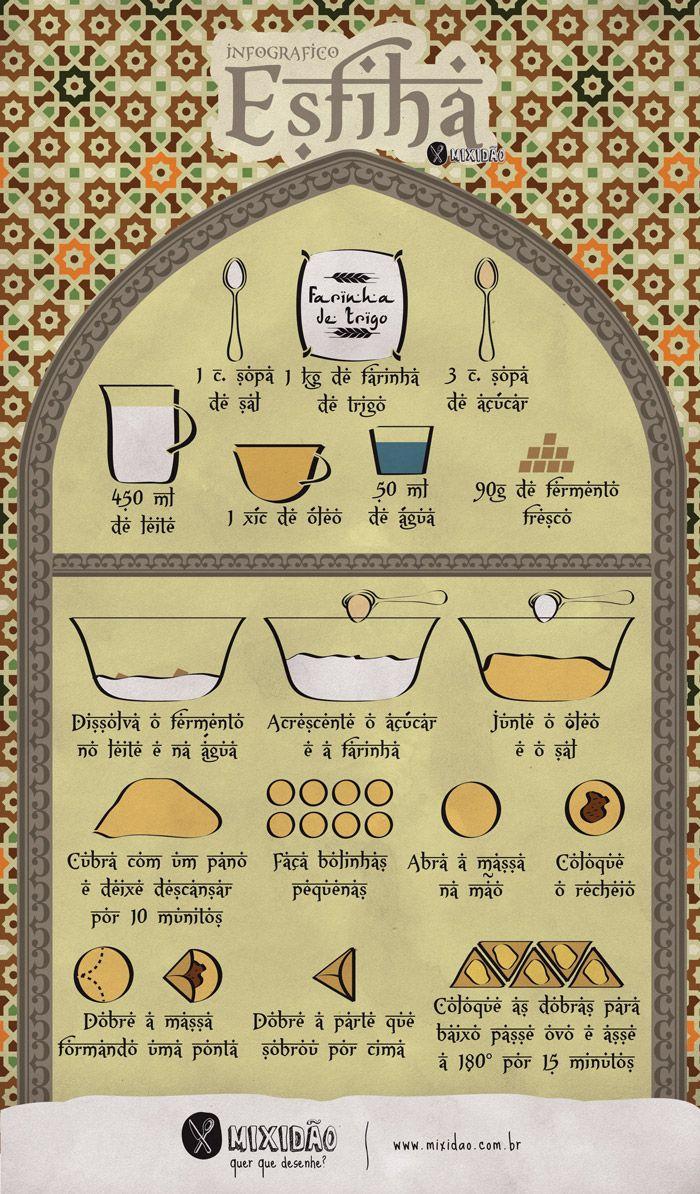Receita infográfico de Esfiha