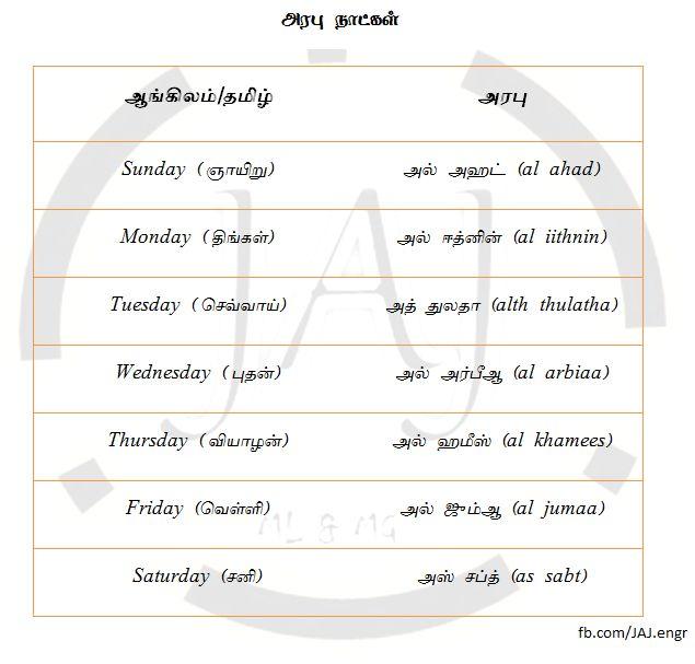 ஆங்கிலம் - Learn English grammar through Tamil