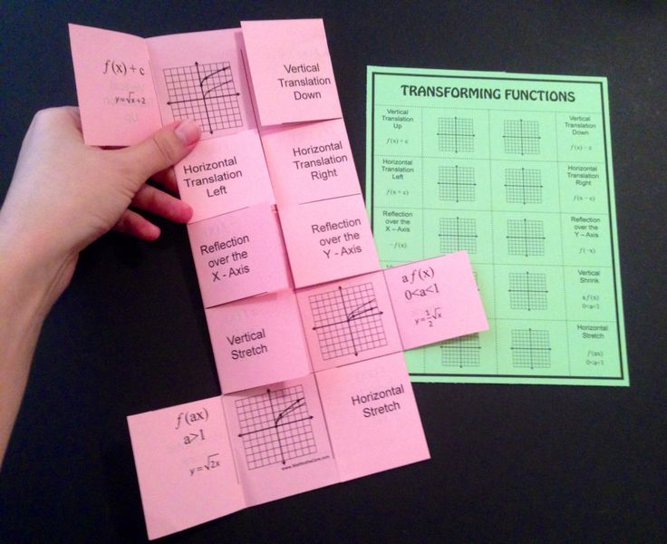 Transforming Functions! Create a foldable or just pass out the cheat sheet. The choice is yours! A great visual aid for Vertical Translations, Horizontal Translations, Reflections over the x and y axis, Vertical Stretch, Vertical Shrink/Compression, Horizontal Stretch and Horizontal Shrink/Compression.