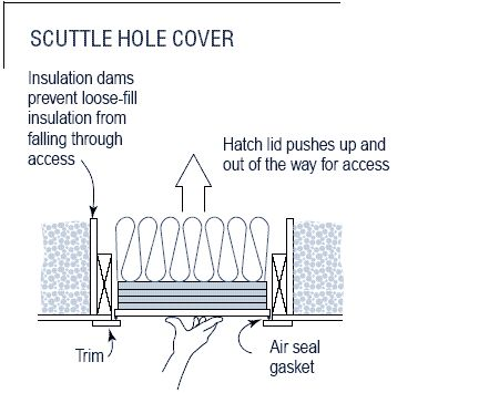 A Scuttle Hole Is Commonly Located In A Closet Or Main