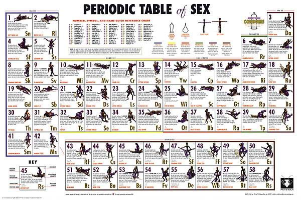sex position periodic table