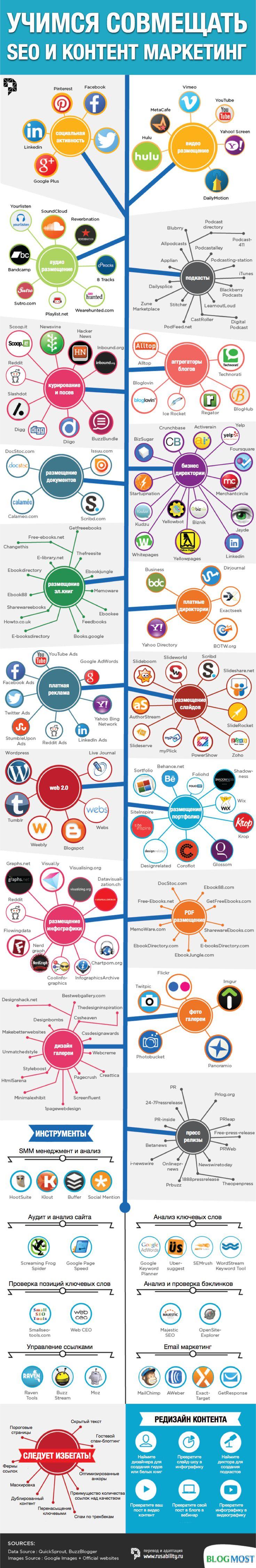 seo, контент маркетинг, инфографика, smm, соцсети