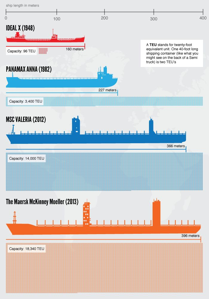 A look at how cargo ships have grown over time.