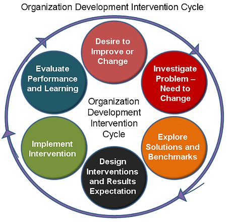 This article is about organization development and change and also how organizations face difficult issues that can determine how successful the organizations and their leaders are going to be. (6877)