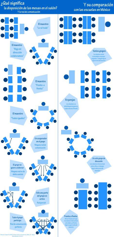 El rol del maestro y lo que dice la disposición del mobiliario. https://semanarioelvigilante.wordpress.com/2013/11/26/radiografia-de-un-maestro-capitalino/