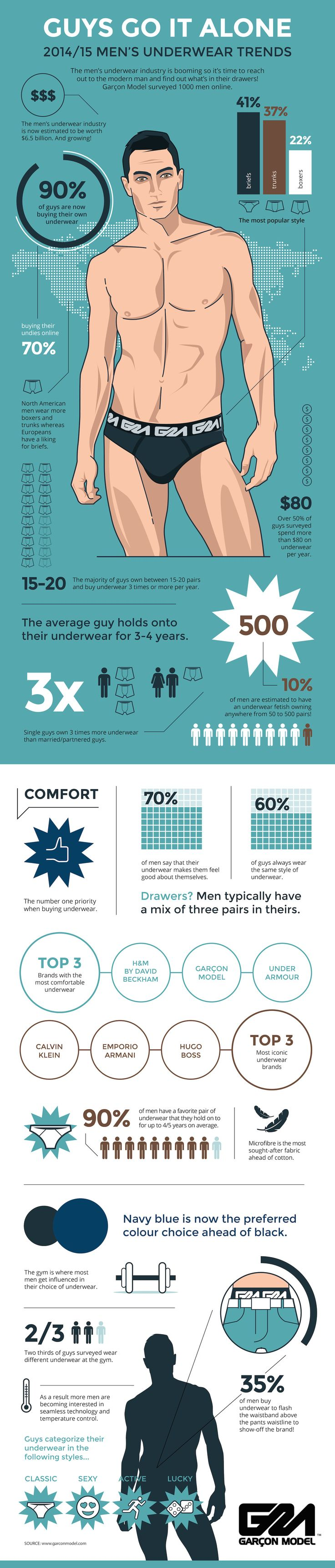 2015 Mens Underwear Trends Infogrpahic
