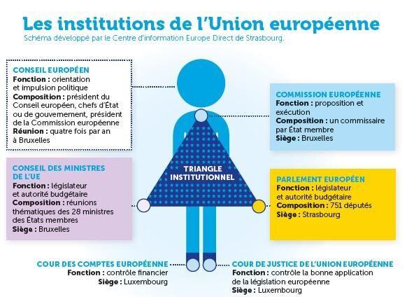 [Infographie] Les Institutions de l'Union européenne.