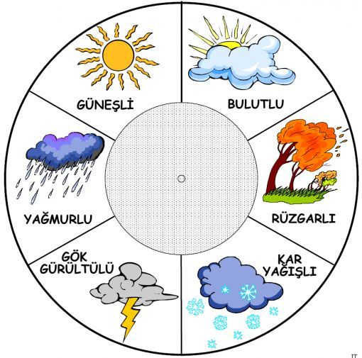 HAVA GRAFİĞİ YAPMA ÖDEVİ İÇİN RESİMLER | Nazarca.com