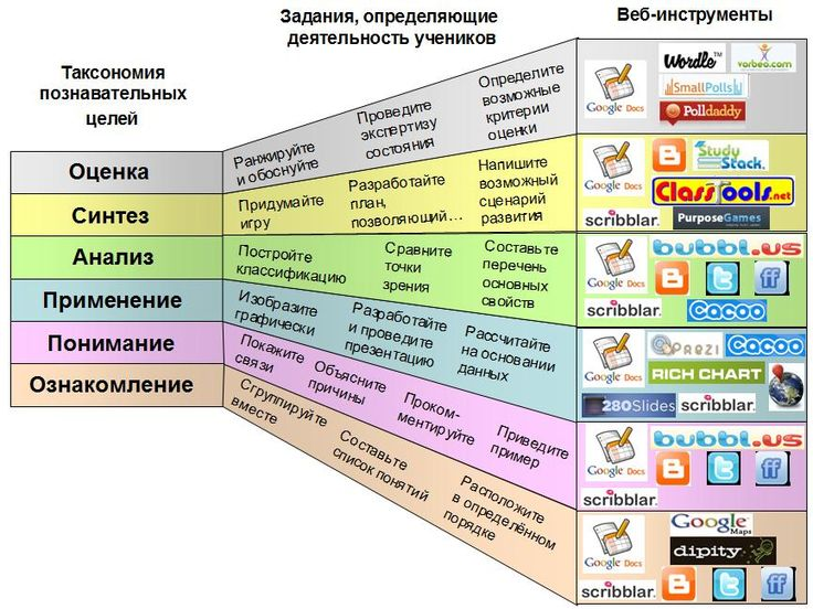 Блог Ольги Пивненко: Веб-инструменты в учебной деятельности