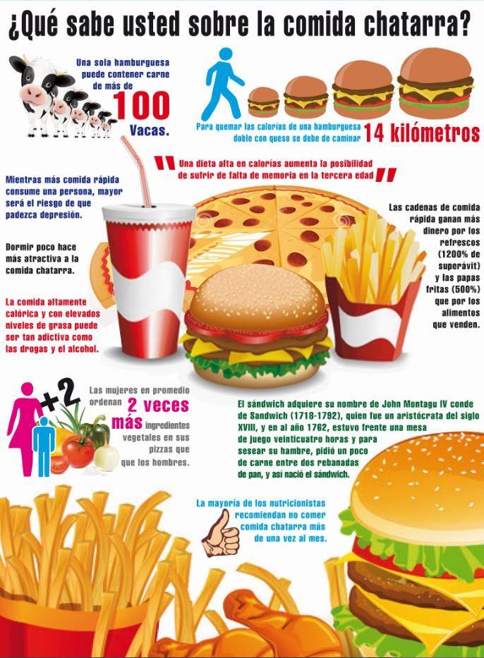 http://periodicodts360.com/wp-content/uploads/2013/10/Comida.jpg Que sabes de la comida chatarra