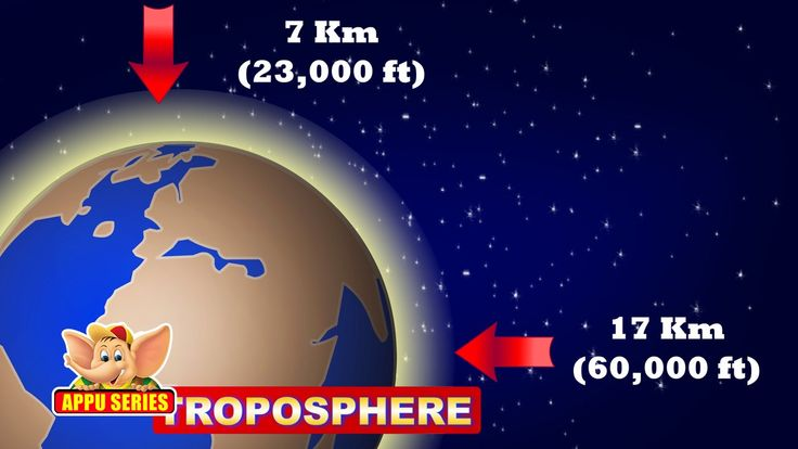 Week 20.    Learn About Planet Earth - Earth's Atmosphere