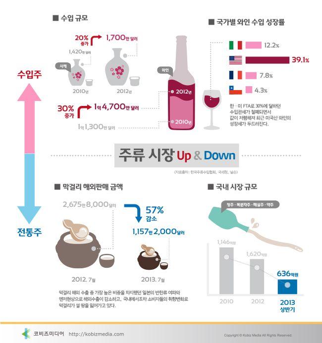 #Infographic [Korean]  주류시장 UP&DOWN