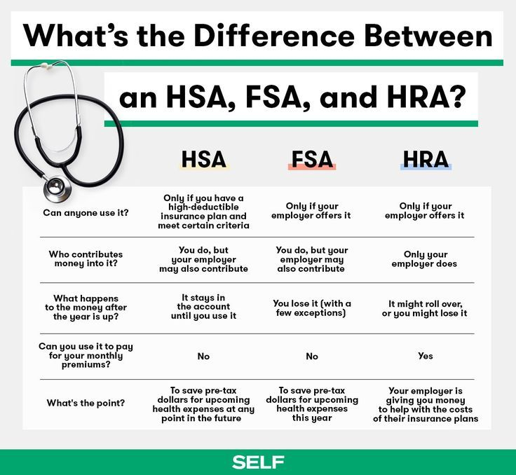 What S The Difference Between An Hsa Fsa And Hra Medical