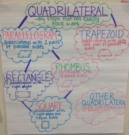 3rd grade classifying quadrilaterals | 3rd Grade Silver Knights