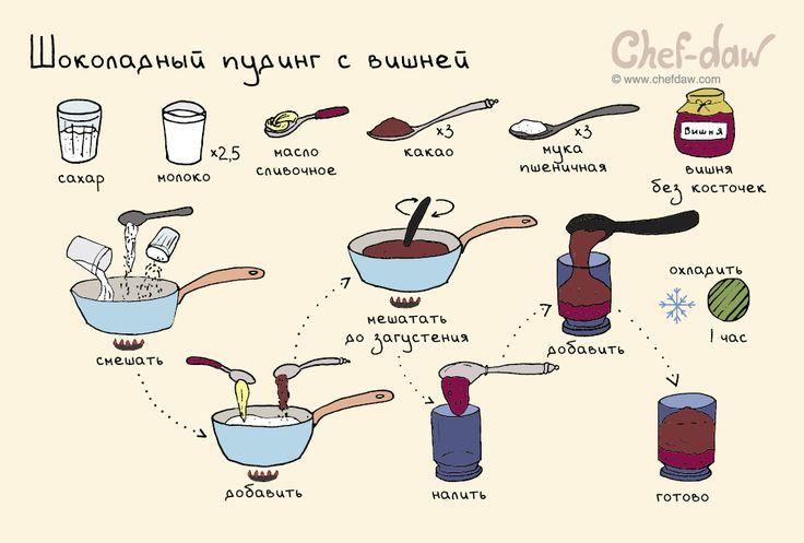 Шоколадный пудинг с вишней - chefdaw