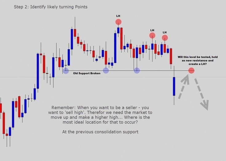 Become A Forex Trader How To Get Money Trading Quotes Website