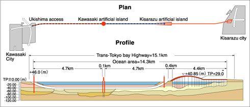 Plan & Profile of Trans-Tokyo Bay Highway