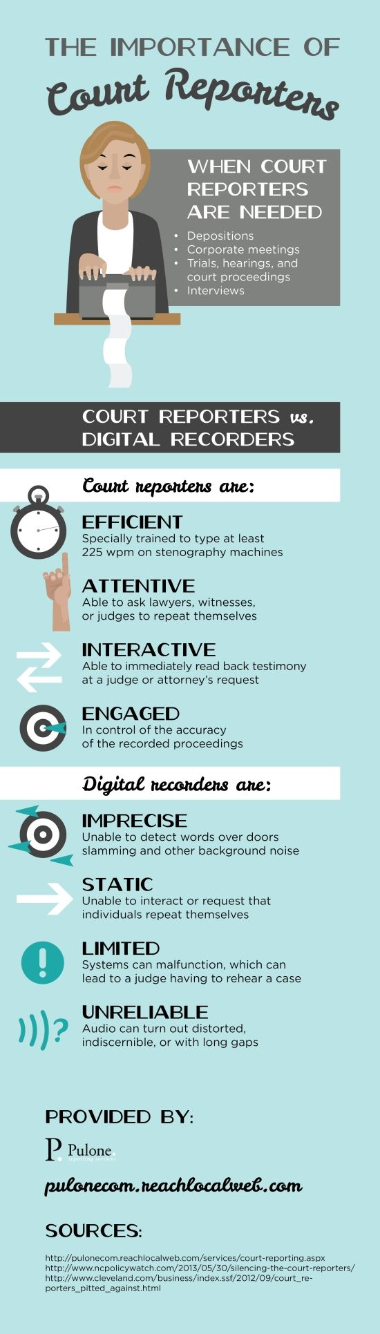 Did you know that court reporters are specifically trained to type at least 225 wpm on stenography machines? That's impressive! Consult this infographic about court interpreters in San Jose to see other impressive facts about this profession.