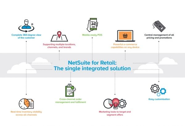 Are you into large #retail #industry looking for
