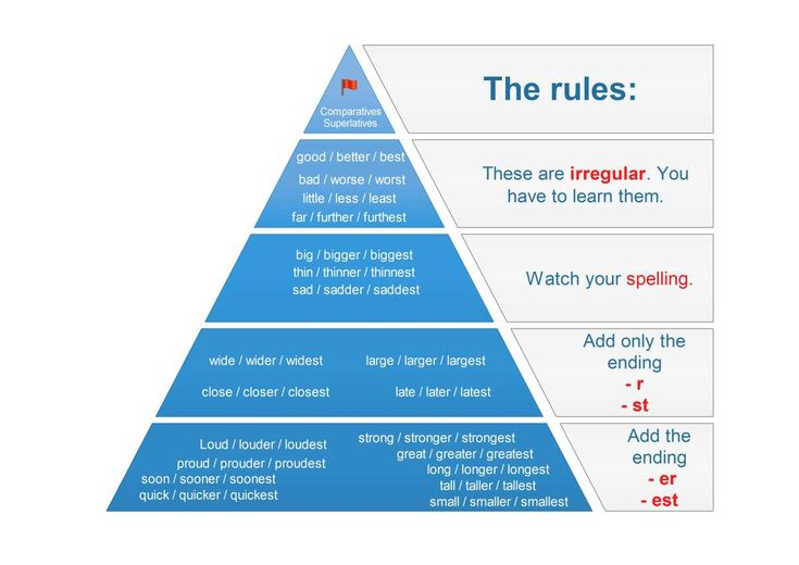 Comparatives and superlatives pyramid by engames.eu