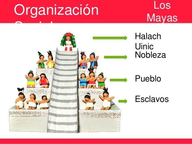 ORGANIZACION POLITICA DE LOS MAYAS.jpg (638×479)