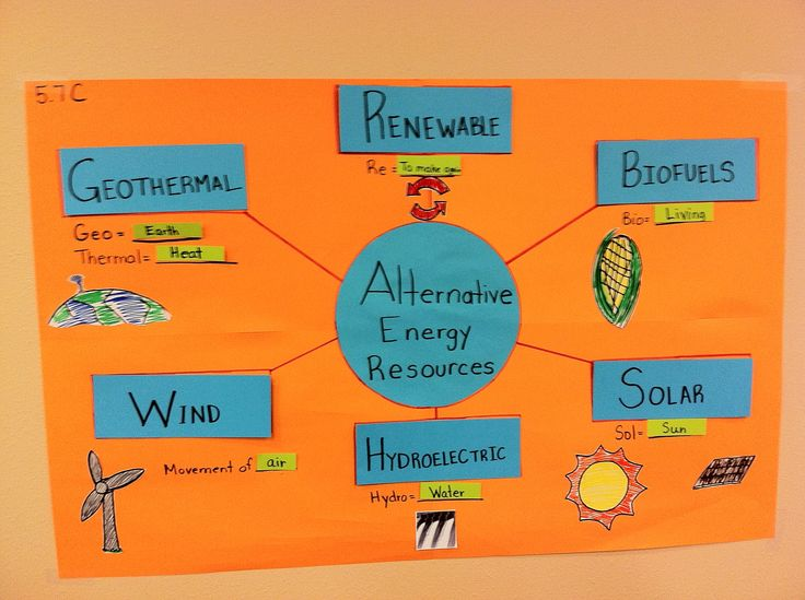 Interactive Word Wall showing the different forms of energy as listed in Science TEKS.