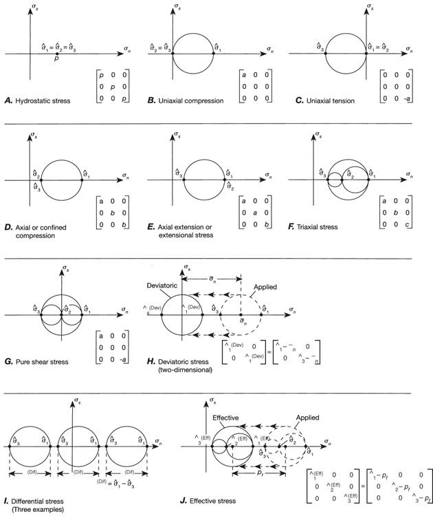 Mohr Circle (Faults)