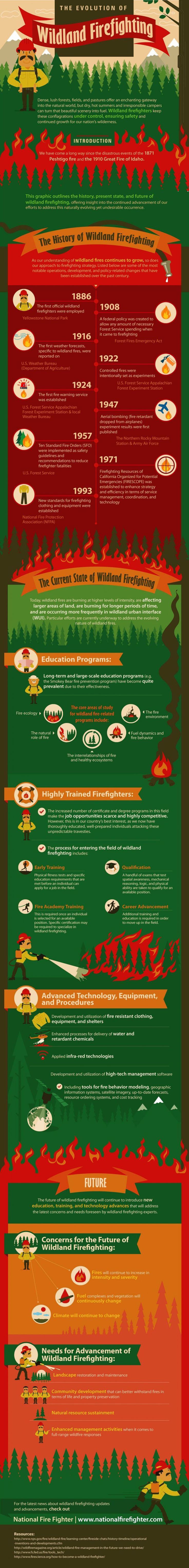 The Evolution of Wildland Firefighting Infographic