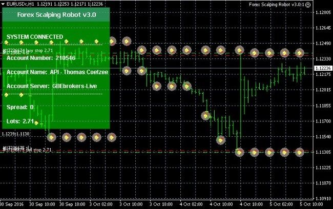 Forex robot reviews 2016