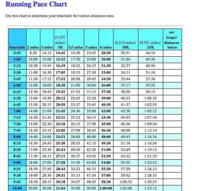 pace chartraces2runPace20Chart2020Marathon – Marathon Pace Chart